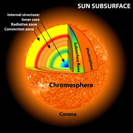 Sun Layers Diagram